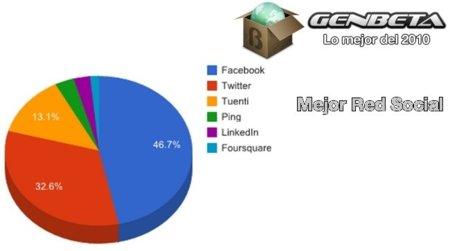 Facebook, mejor red social del 2010