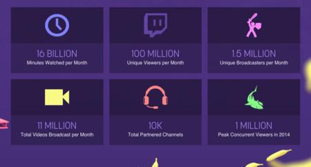 Twitch 2014