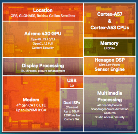 Snapdragon Soc 810 Diagrama