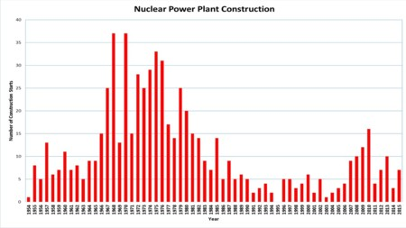 Nuclear Power Plant Construction