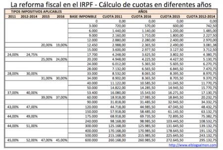 Reforma fiscal 2015: comparativa de bases imponibles y cuotas en el IRPF