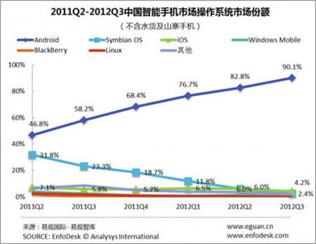 Mercado de Android en China