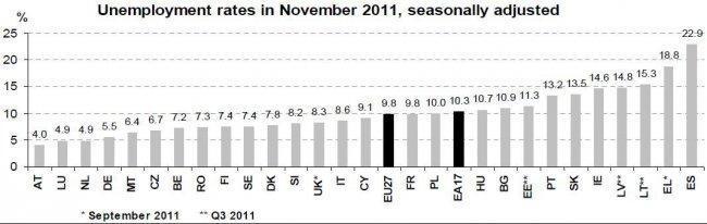 eurostat-eu-unemployment-nov-2011.jpg