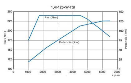 Prestaciones del TSI