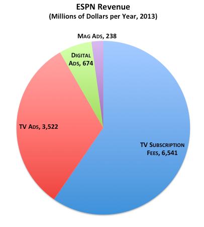 Revenue Disney