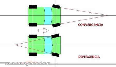 Convergencia/Divergencia
