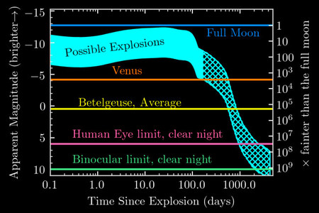 Betelgeuse Grafico Mesa Stella