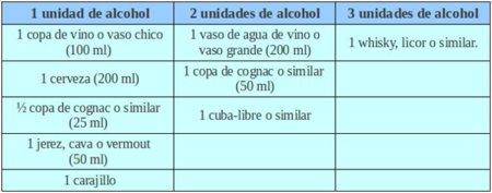 alcohol-unidades