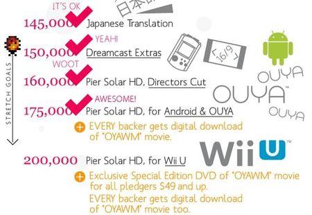 'Pier Solar HD' se confirma también para Android y OUYA, y está a punto de cumplir su último objetivo para llegar a Wii U