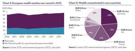 Julius Baer: tipo de riqueza y por país