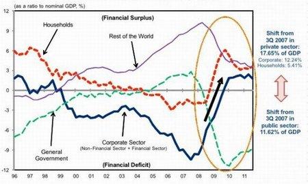 La propuesta de Richard Koo para la recesión de balance española
