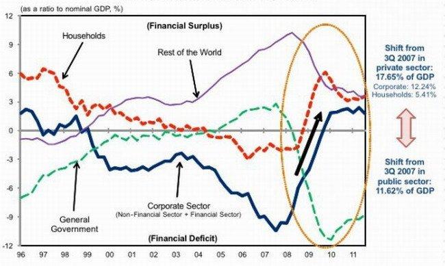 España y su recesión de balance