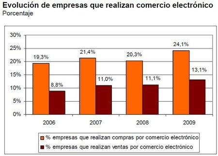 Las cifras del comercio electrónico: 169.000 millones de euros a repartir entre el 13% de las empresas
