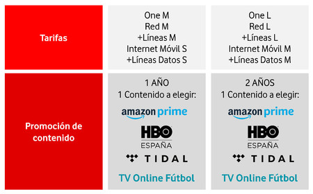 Tabla Vodafone Amazon Prime