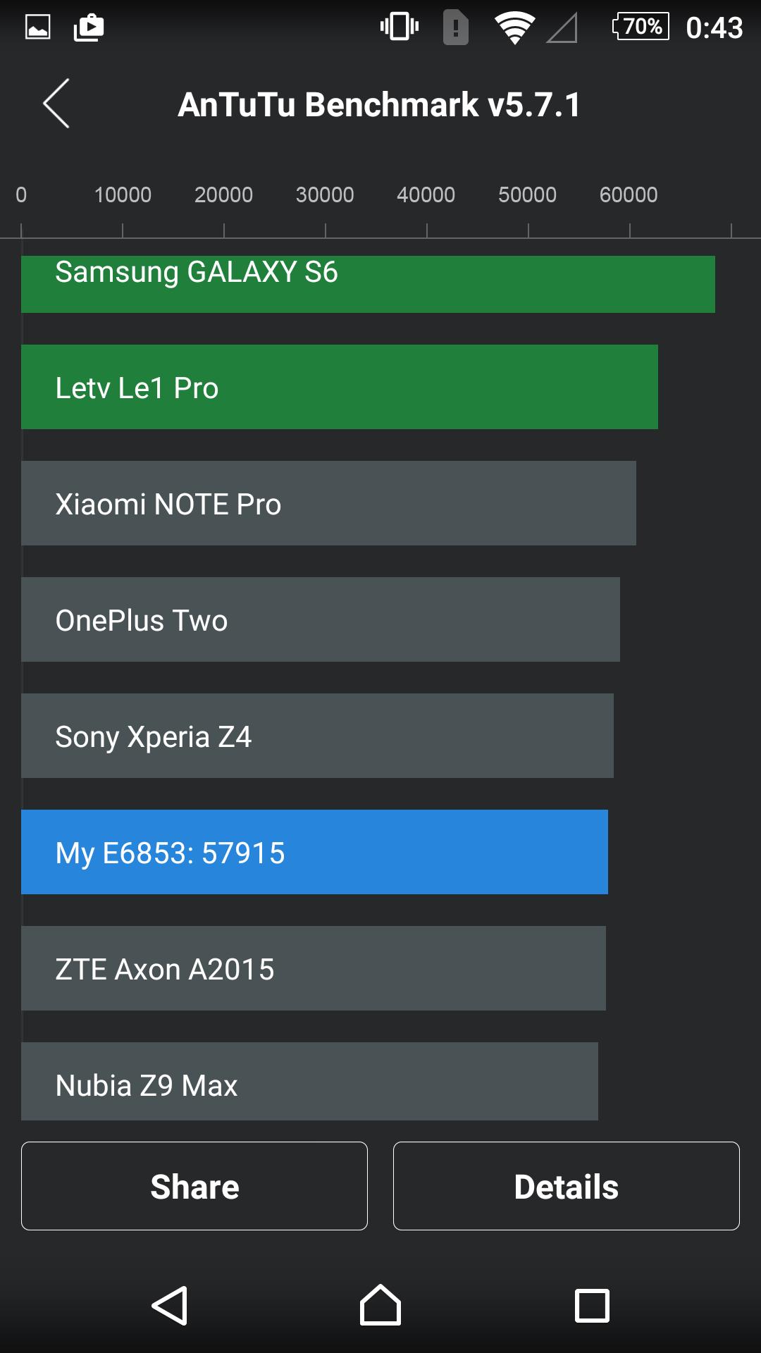 Foto de Sony Xperia Z5 Premium, benchmarks (16/23)