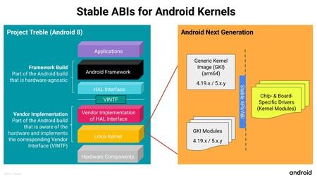 Distintas capas del kernel de Linux