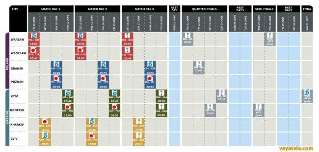 Calendario Eurocopa 2012 Telecinco y Cuatro