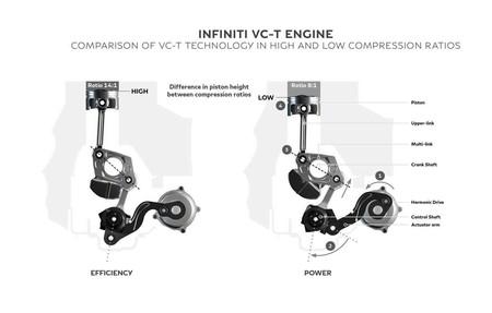 Infiniti VC-T motor de relación de compresión variable