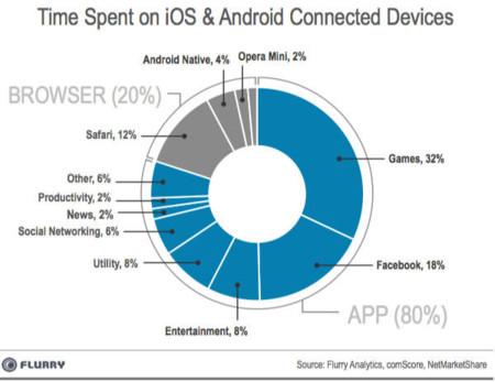 Flurry - Tiempo en apps en smartphones