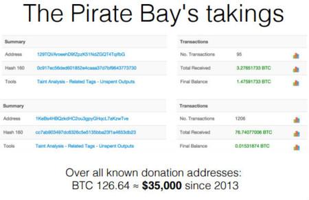 Tpb Bitcoin