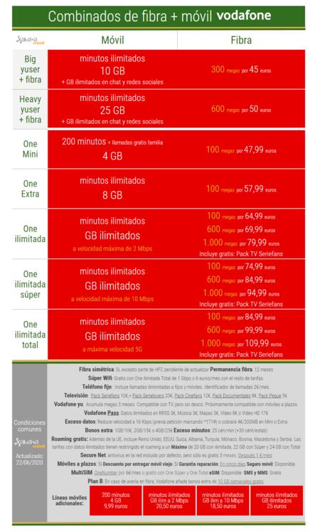 Nuevas Tarifas Combinadas De Fibra Y Movil Vodafone One En Junio De 2020