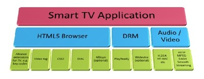 SDK 3.0 de la Smart TV Alliance, mejoras y facilidades para la creación de apps para televisores inteligentes