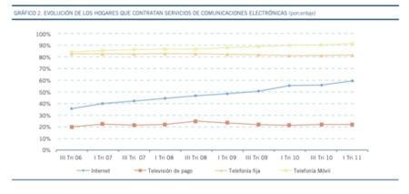 Aumenta el uso de Internet en España pero baja el gasto en telecomunicaciones