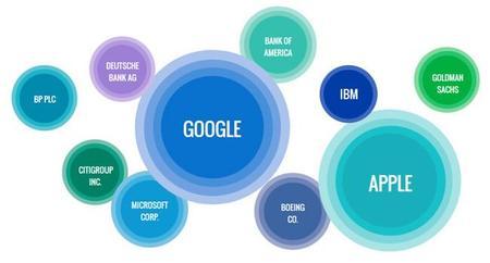 Google sobrepasa a Apple como empresa de la que más se habló en el 2013