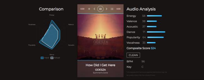 Synthetic, descubrimiento de música basado en datos alimentado por Spotify