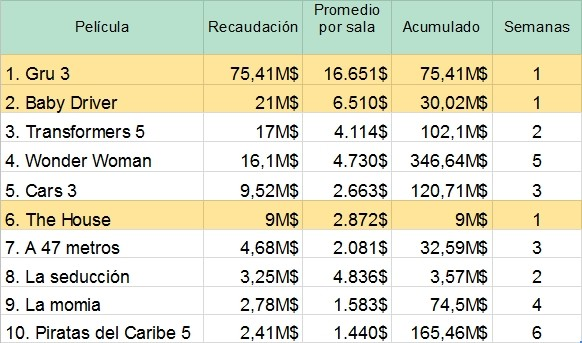 TOP 10 Taquilla USA