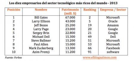 Los empresarios del sector tecnológico más ricos del mundo - 2013