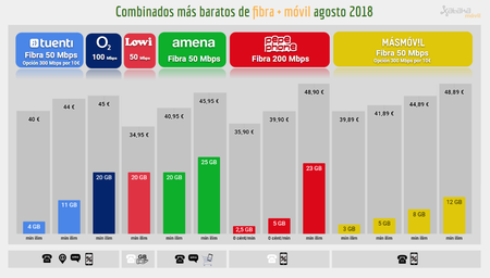 Comparativa Combinados Baratos Fibra Movil Agosto 2018