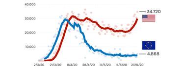 El gráfico que explica todo lo que Estados Unidos ha hecho mal (y Europa bien) frente al coronavirus