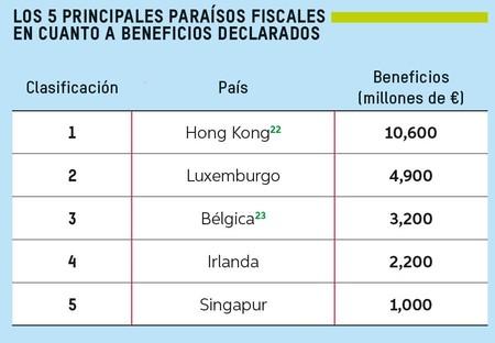 Principales Paraisos Fiscales X Beneficios