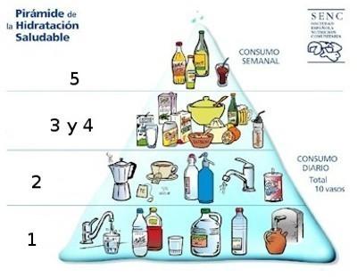 Pirámide de hidratación