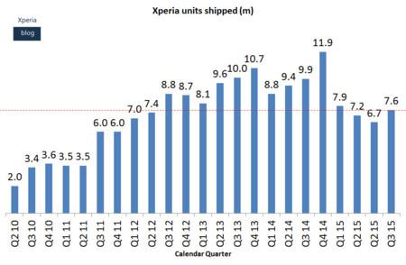 Ventas de Xperia desde 2010 hasta 2015