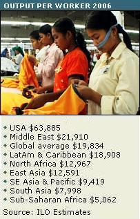 La productividad en el mundo ha subido