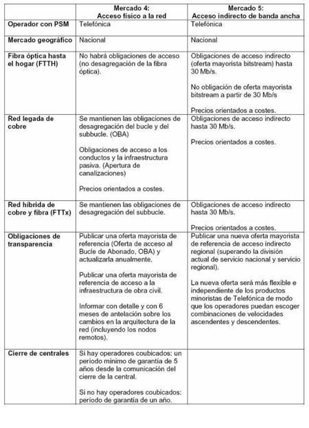 Actual regulación de los mercado 4 y 5