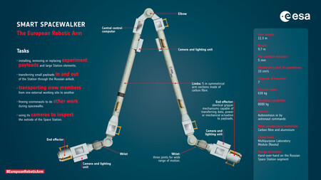 European Robotic Arm Specs Pillars
