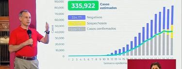 México ya rebasó a Italia por número de muertes por COVID-19, aunque sigue estando lejos en fallecimientos por millón