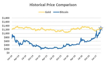 Bitcoin Oro