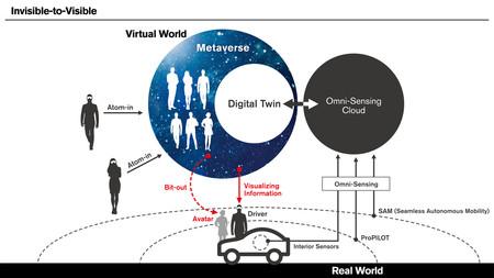Tecnología invisible Nissan CES 2019