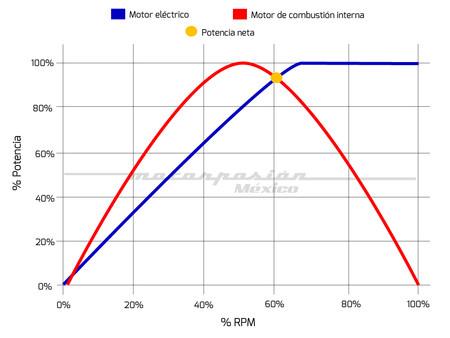Potencia Motor Hibrido