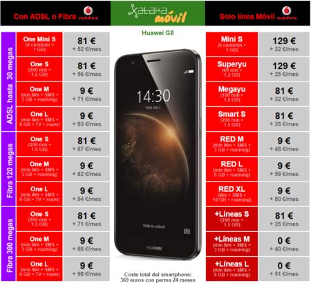 Precios Huawei G8 Vodafone