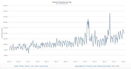 Así ha evolucionado Bitcoin durante los últimos tiempos. La imagen de la semana