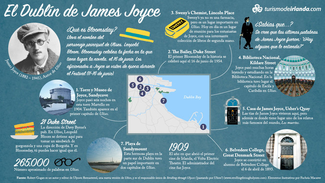 James Joyce Infographic Es
