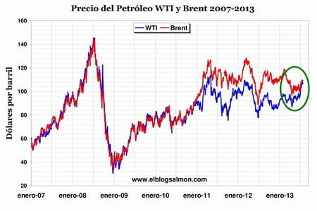 La manipulación del precio del petróleo