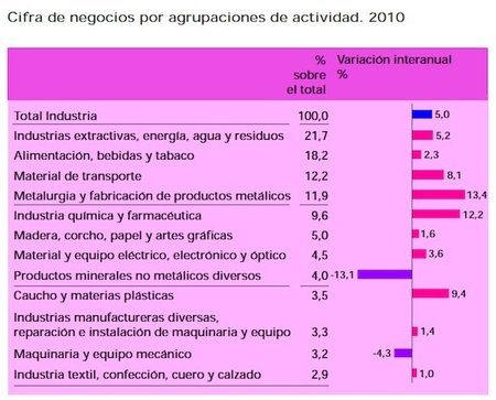 division-industrial-espana-2010.jpg