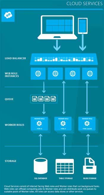 Azure Cloud Services infografía