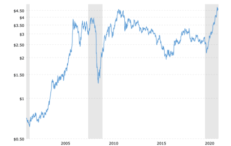 Copper Prices Historical Chart Data 2021 06 07 Macrotrends